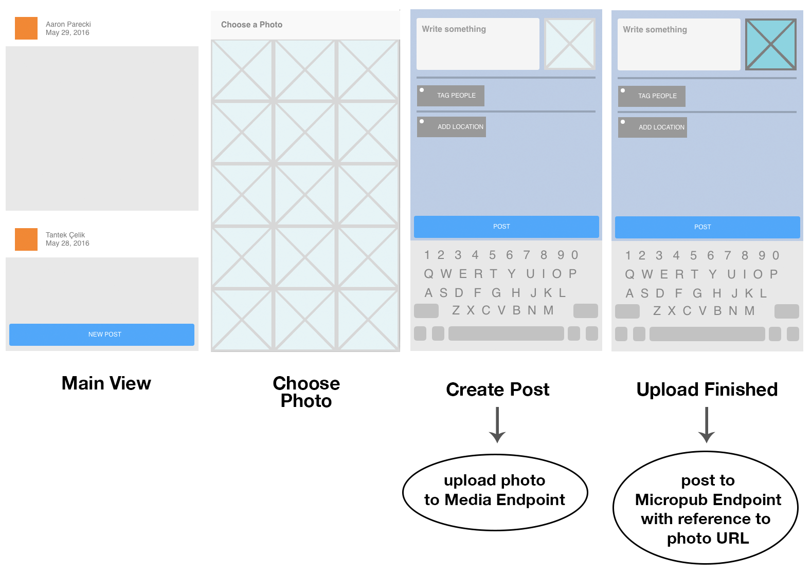 A four-panel diagram of an application illustrating the main view of the application, choosing a photo to upload, uploading the photo to the Media Endpoint while the user enters text, then posting the post contents and photo URL to the Micropub endpoint.